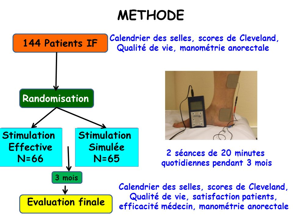 2 séances de 20 minutes quotidiennes pendant 3 mois 144 Patients IFRandomisation Stimulation Effective N=66 Stimulation Simulée N=65 Evaluation finale