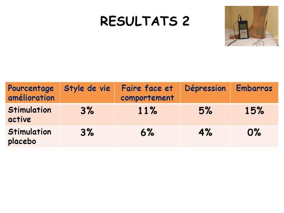 Pourcentage amélioration Style de vieFaire face et comportement DépressionEmbarras Stimulation active 3%11%5%15% Stimulation placebo 3%6%4%0% RESULTAT