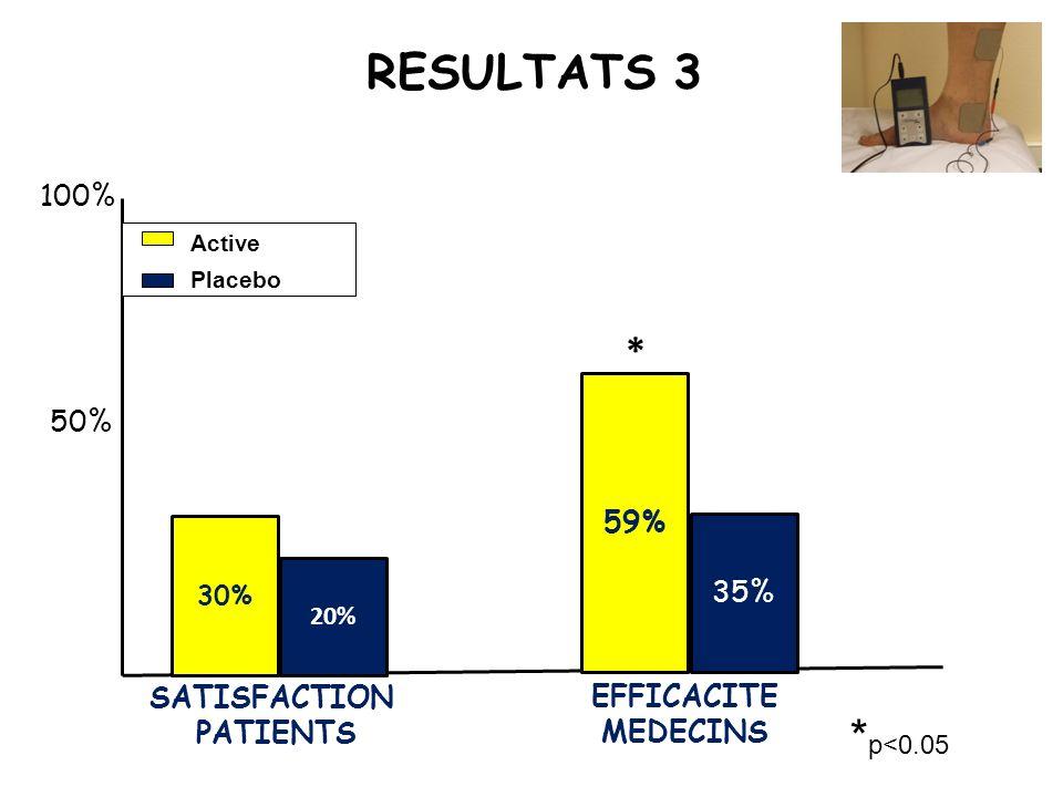 RESULTATS 3 30% 20% 59% 35% 100% 50% Active Placebo * p<0.05 * SATISFACTION PATIENTS EFFICACITE MEDECINS