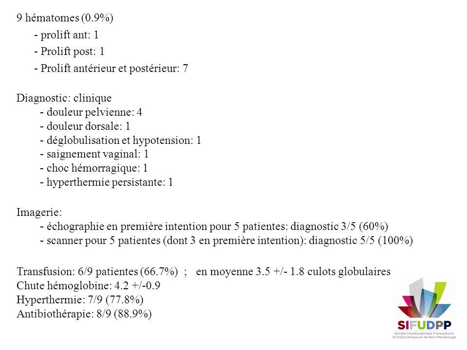 Ré interventions: délai diagnostic - ré intervention 39 heures (2-84) - 3 embolisations - 1 aspiration dhématome sous coelioscopie - 1 drainage dhématome par voie vaginale - 1 exploration par laparotomie (choc hémorragique en salle de réveil) Durée médiane de séjour: 8 jours (4-31) Grand effectif Mais, centre unique avec grande expérience en chirurgie vaginale Complication rare (0.9%) mais parfois sévère, ré intervention, prolongation séjour Technique dimplantation nécessitant de larges dissections Augmentation du risque infectieux CONCLUSION Suivi médian de 30 mois (8-81) - 1 érosion réopérée à 8 mois - 1 récurrence de prolapsus - 1 IUE de novo - 1 décès à 1 mois: défaillance multiviscérale chez patiente de 83 ans avec lourds antécédents (I Rénale, cardiopathie ischémique, HTA)