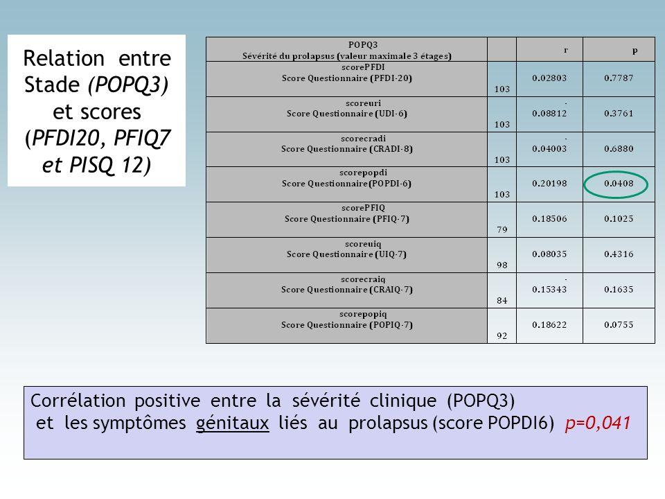 Relation entre Stade (POPQ3) et scores (PFDI20, PFIQ7 et PISQ 12) Corrélation positive entre la sévérité clinique (POPQ3) et les symptômes génitaux li
