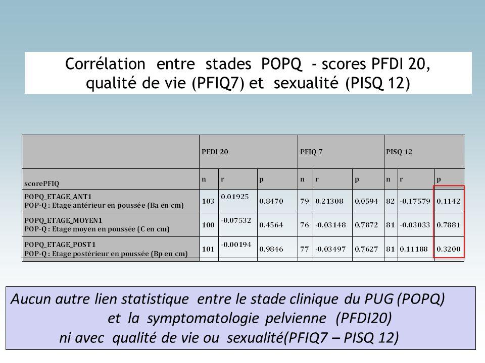 Corrélation entre stades POPQ - scores PFDI 20, qualité de vie (PFIQ7) et sexualité (PISQ 12) Aucun autre lien statistique entre le stade clinique du