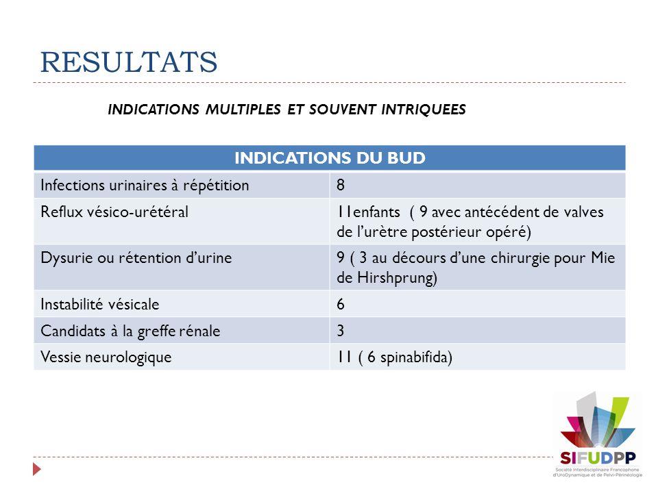 INDICATIONS DU BUD Infections urinaires à répétition8 Reflux vésico-urétéral11enfants ( 9 avec antécédent de valves de lurètre postérieur opéré) Dysur