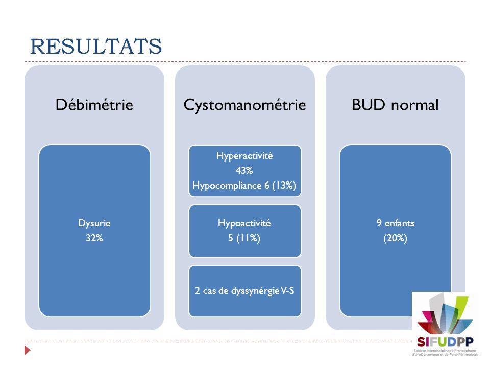 RESULTATS Débimétrie Dysurie 32% Cystomanométrie Hyperactivité 43% Hypocompliance 6 (13%) Hypoactivité 5 (11%) 2 cas de dyssynérgie V-S BUD normal 9 e