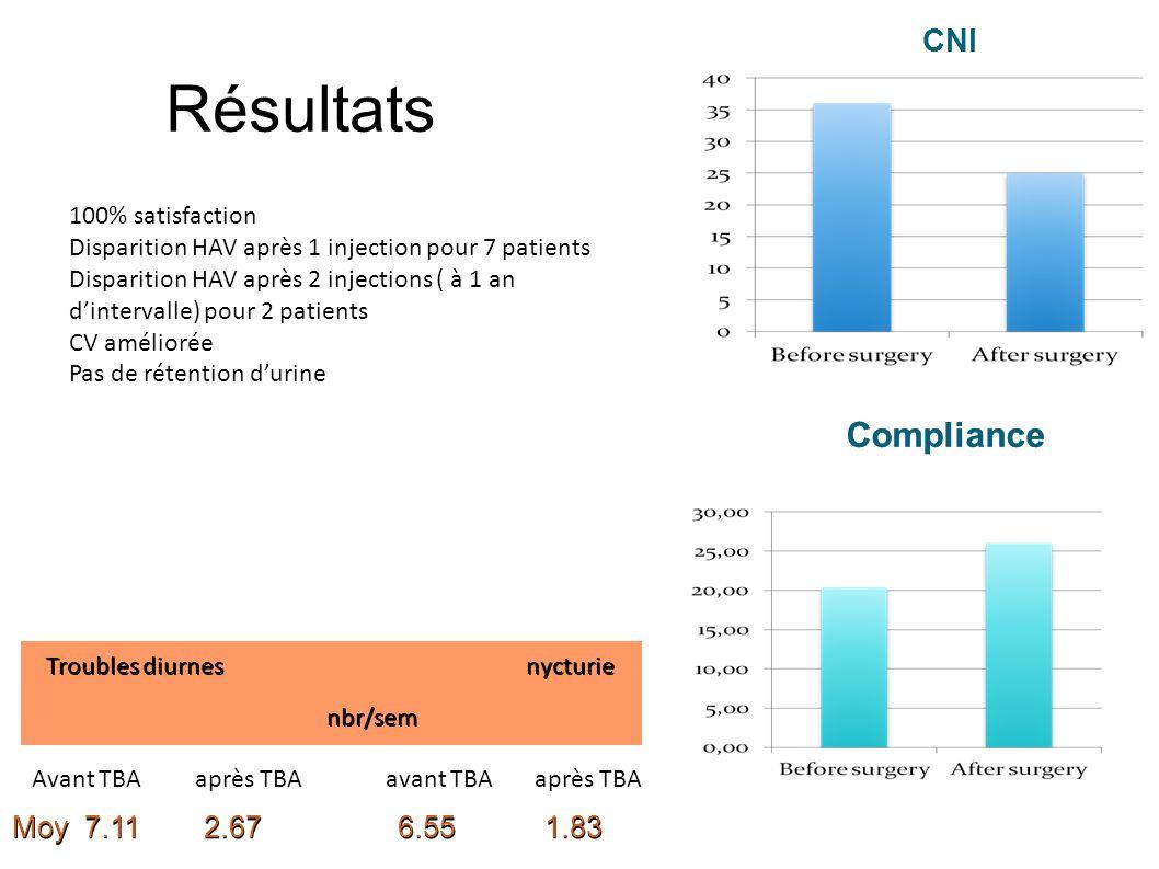 Résultats Moy 7.11 2.67 6.55 1.83 Troubles diurnes nycturie nbr/sem nbr/sem Compliance CNI 100% satisfaction Disparition HAV après 1 injection pour 7