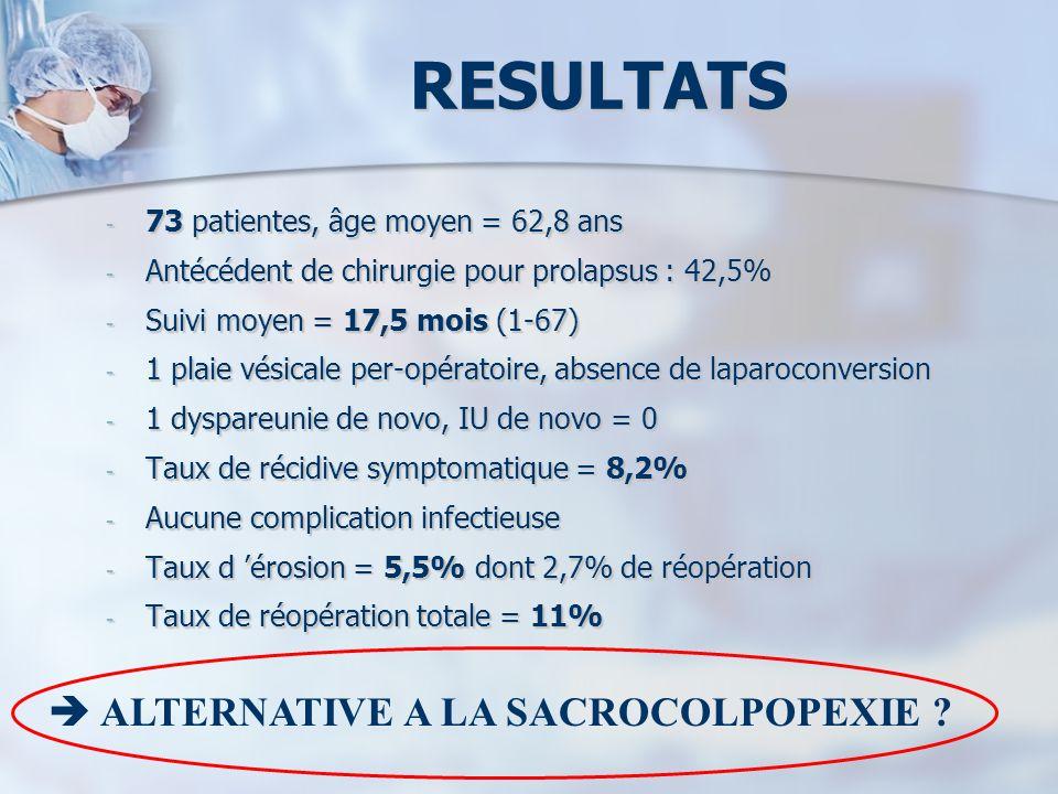 - 73 patientes, âge moyen = 62,8 ans - Antécédent de chirurgie pour prolapsus : 42,5% - Suivi moyen = 17,5 mois (1-67) - 1 plaie vésicale per-opératoi