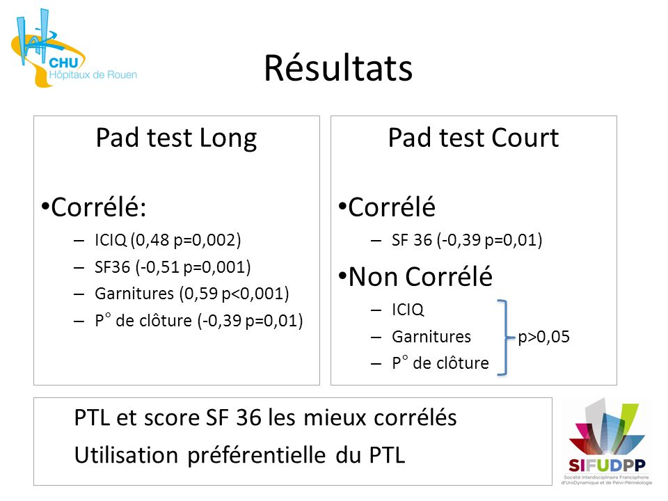 Pad test Long Corrélé: – ICIQ (0,48 p=0,002) – SF36 (-0,51 p=0,001) – Garnitures (0,59 p<0,001) – P° de clôture (-0,39 p=0,01) Résultats Pad test Cour