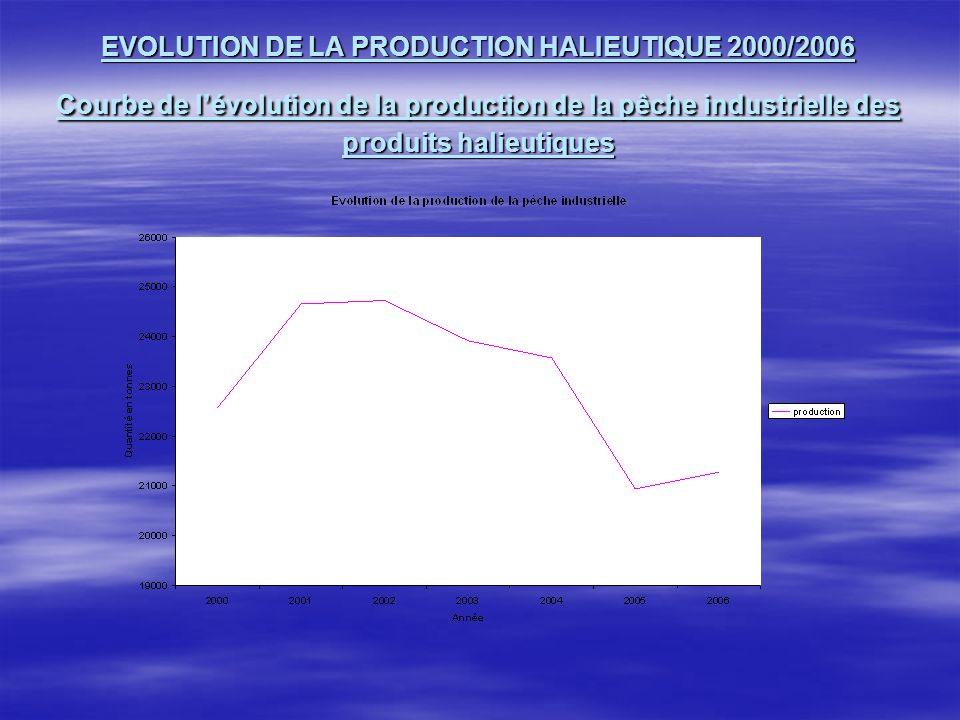 Cette courbe nous montre une légère diminution de la production de la pêche industrielle allant de 24 728 tonnes en 2002 puis 21 270 tonnes en 2006 soit denviron 3458 tonnes.