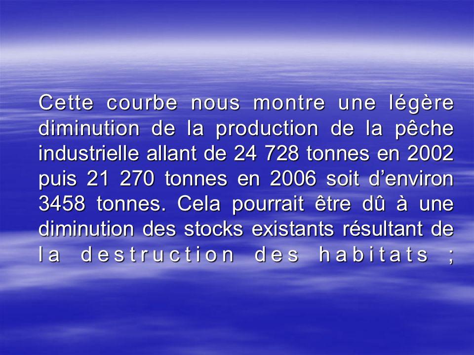 Cette courbe nous montre une légère diminution de la production de la pêche industrielle allant de 24 728 tonnes en 2002 puis 21 270 tonnes en 2006 so