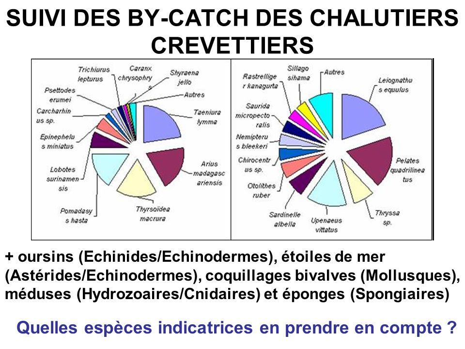 CONDITIONS ENVIRONNEMENTALES EN AQUACULTURE DE CREVETTES Niveau de TOLERANCE assez large !