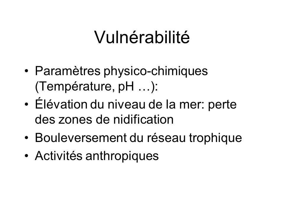 Vulnérabilité Paramètres physico-chimiques (Température, pH …): Élévation du niveau de la mer: perte des zones de nidification Bouleversement du résea