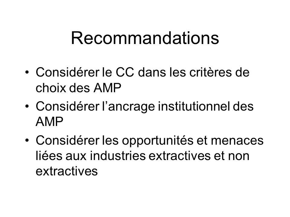 Recommandations Considérer le CC dans les critères de choix des AMP Considérer lancrage institutionnel des AMP Considérer les opportunités et menaces