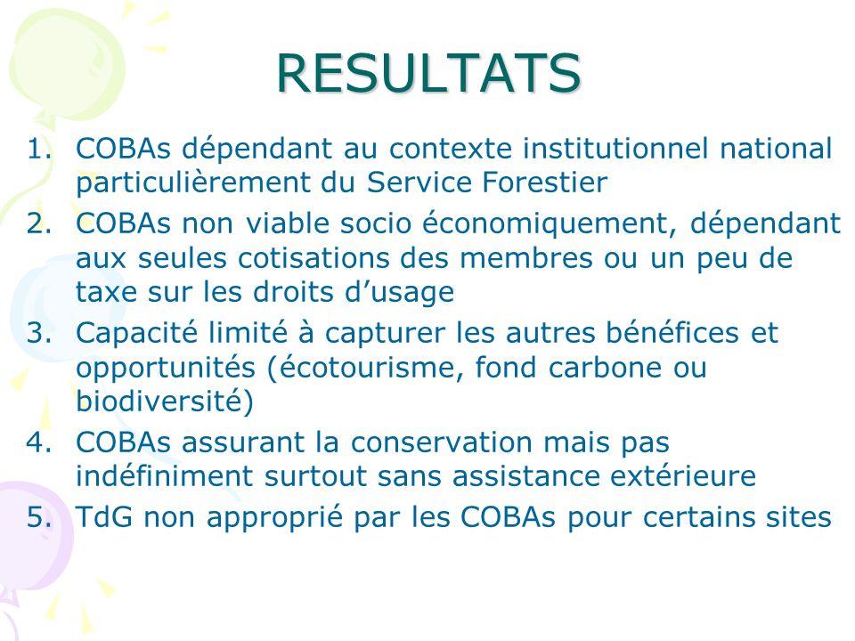 RESULTATS 1.COBAs dépendant au contexte institutionnel national particulièrement du Service Forestier 2.COBAs non viable socio économiquement, dépenda