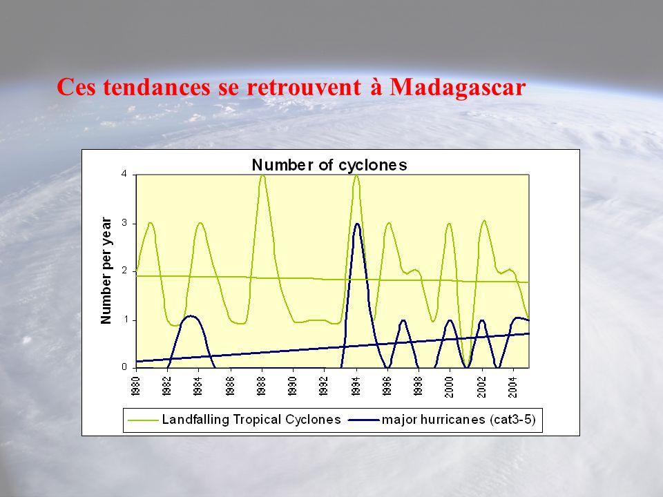 Ces tendances se retrouvent à Madagascar