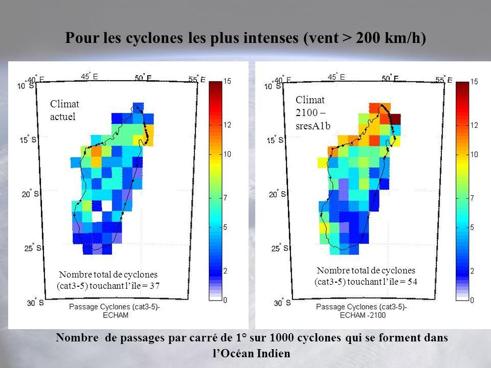 Pour les cyclones les plus intenses (vent > 200 km/h) Nombre de passages par carré de 1° sur 1000 cyclones qui se forment dans lOcéan Indien Climat actuel Nombre total de cyclones (cat3-5) touchant lîle = 37 Nombre total de cyclones (cat3-5) touchant lîle = 54 Climat 2100 – sresA1b