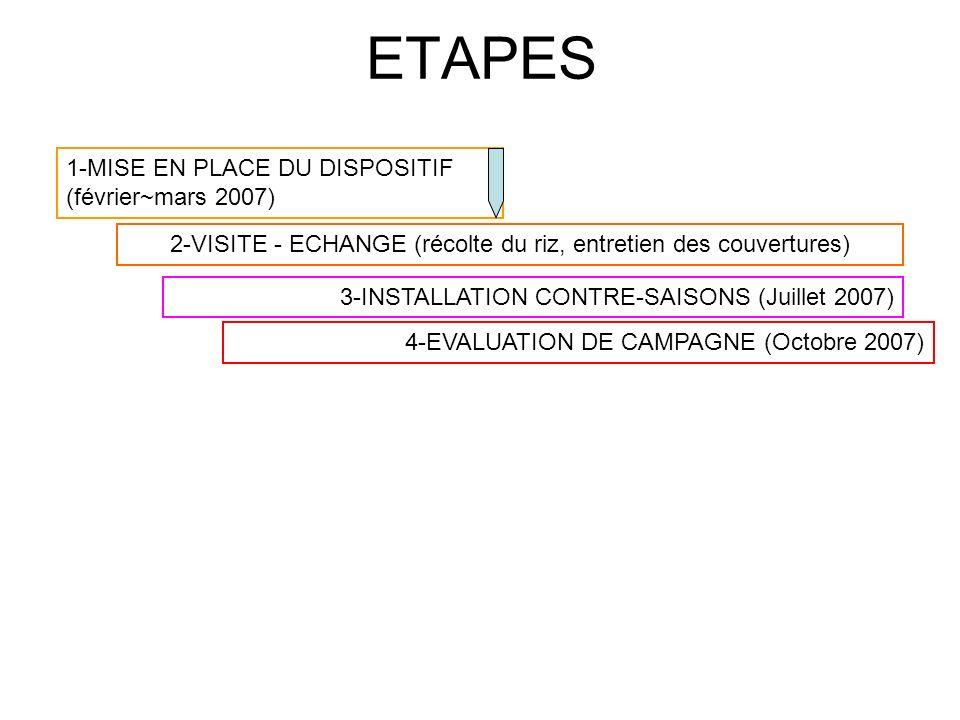 ETAPES 1-MISE EN PLACE DU DISPOSITIF (février~mars 2007) 2-VISITE - ECHANGE (récolte du riz, entretien des couvertures) 3-INSTALLATION CONTRE-SAISONS (Juillet 2007) 4-EVALUATION DE CAMPAGNE (Octobre 2007)