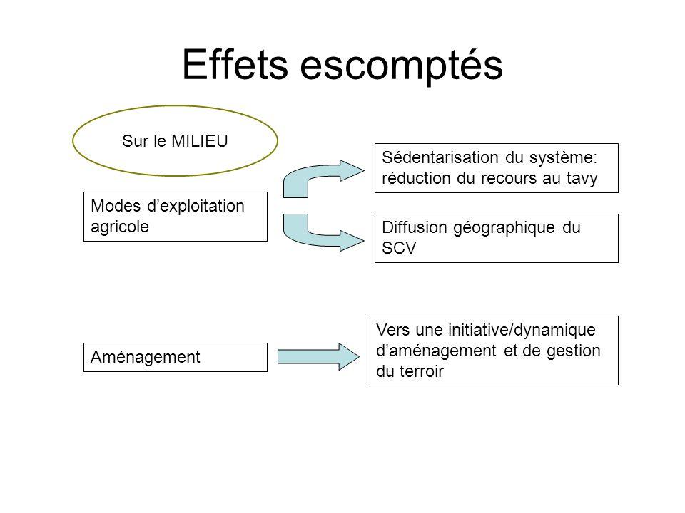 Effets escomptés Modes dexploitation agricole Aménagement Sur le MILIEU Sédentarisation du système: réduction du recours au tavy Vers une initiative/d