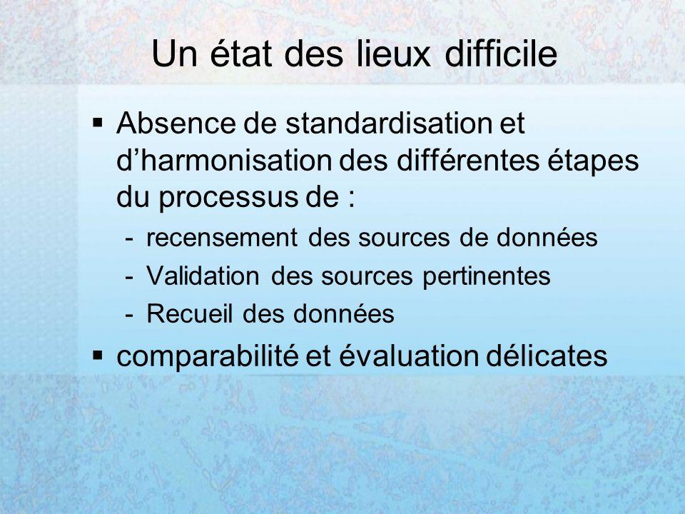 Un état des lieux difficile Absence de standardisation et dharmonisation des différentes étapes du processus de : -recensement des sources de données -Validation des sources pertinentes -Recueil des données comparabilité et évaluation délicates