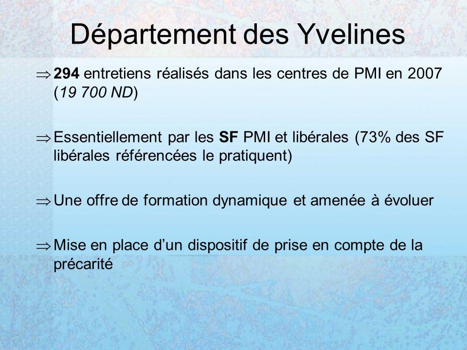 Département des Yvelines 294 entretiens réalisés dans les centres de PMI en 2007 (19 700 ND) Essentiellement par les SF PMI et libérales (73% des SF l