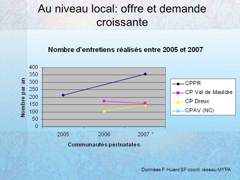 Au niveau local: offre et demande croissante Données F. Huard SF coord. réseau MYPA