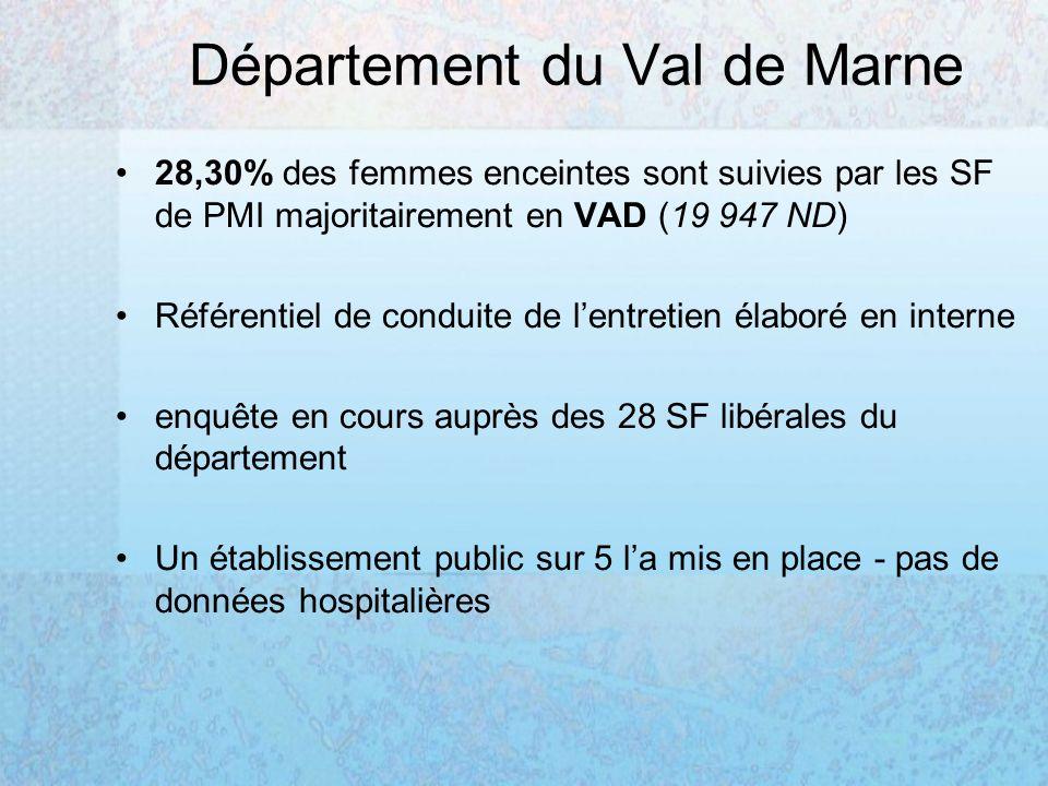 Département du Val de Marne 28,30% des femmes enceintes sont suivies par les SF de PMI majoritairement en VAD (19 947 ND) Référentiel de conduite de lentretien élaboré en interne enquête en cours auprès des 28 SF libérales du département Un établissement public sur 5 la mis en place - pas de données hospitalières