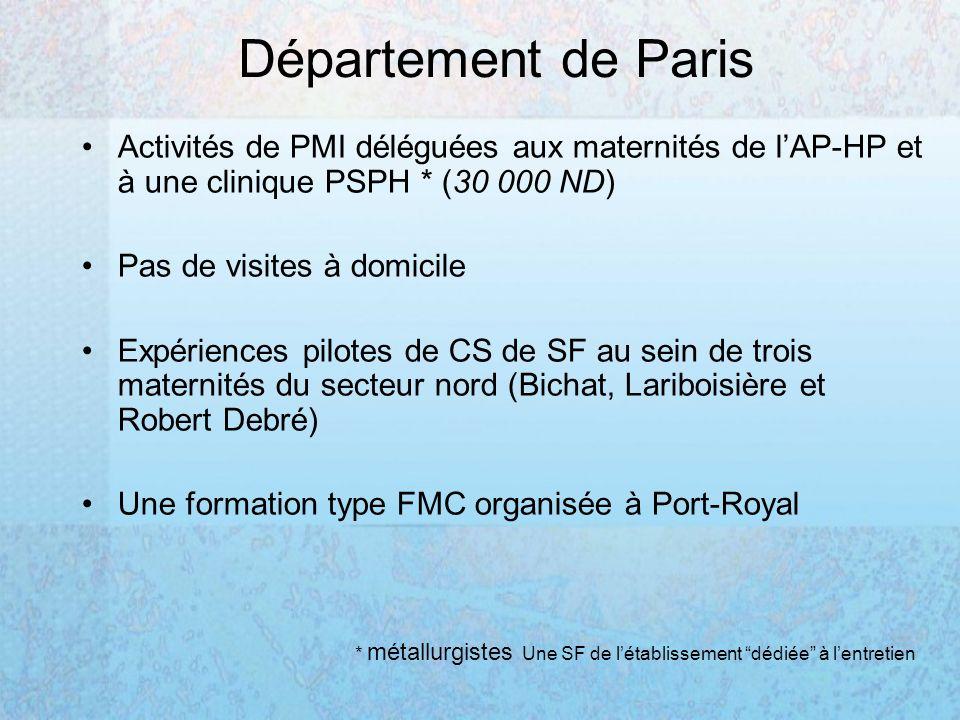 Département de Paris Activités de PMI déléguées aux maternités de lAP-HP et à une clinique PSPH * (30 000 ND) Pas de visites à domicile Expériences pilotes de CS de SF au sein de trois maternités du secteur nord (Bichat, Lariboisière et Robert Debré) Une formation type FMC organisée à Port-Royal * métallurgistes Une SF de létablissement dédiée à lentretien
