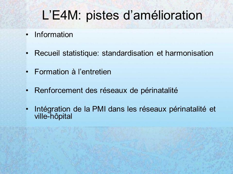 LE4M: pistes damélioration Information Recueil statistique: standardisation et harmonisation Formation à lentretien Renforcement des réseaux de périnatalité Intégration de la PMI dans les réseaux périnatalité et ville-hôpital