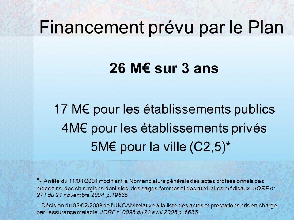 Financement prévu par le Plan 26 M sur 3 ans 17 M pour les établissements publics 4M pour les établissements privés 5M pour la ville (C2,5)* *- Arrêté du 11/04/2004 modifiant la Nomenclature générale des actes professionnels des médecins, des chirurgiens-dentistes, des sages-femmes et des auxiliaires médicaux.