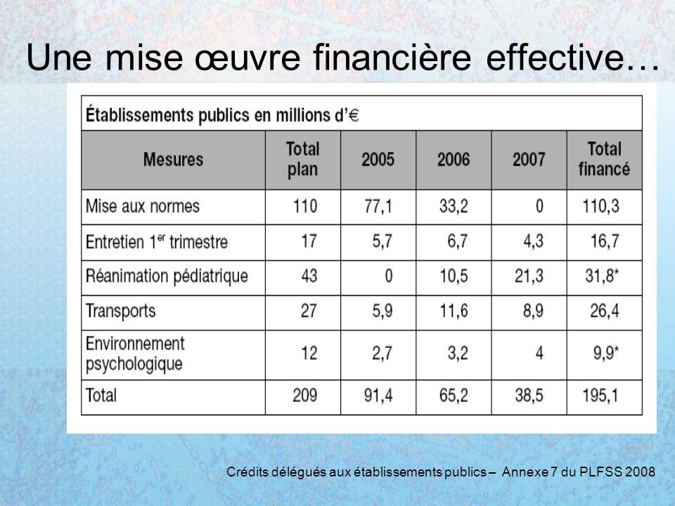 Une mise œuvre financière effective… Crédits délégués aux établissements publics – Annexe 7 du PLFSS 2008