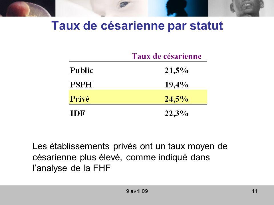 9 avril 0911 Taux de césarienne par statut Les établissements privés ont un taux moyen de césarienne plus élevé, comme indiqué dans lanalyse de la FHF