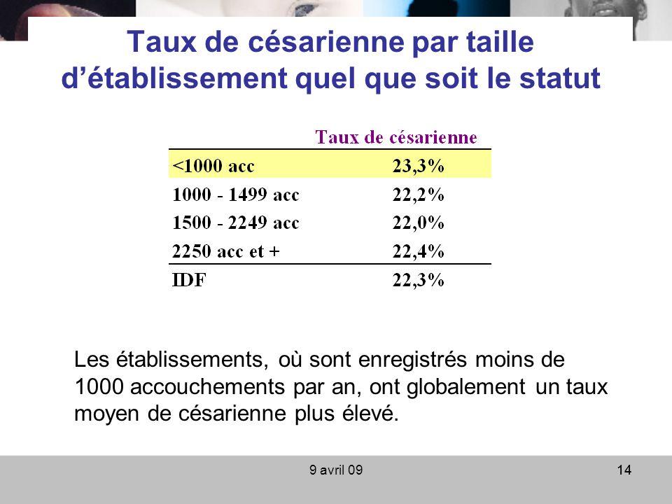 9 avril 0914 Taux de césarienne par taille détablissement quel que soit le statut Les établissements, où sont enregistrés moins de 1000 accouchements