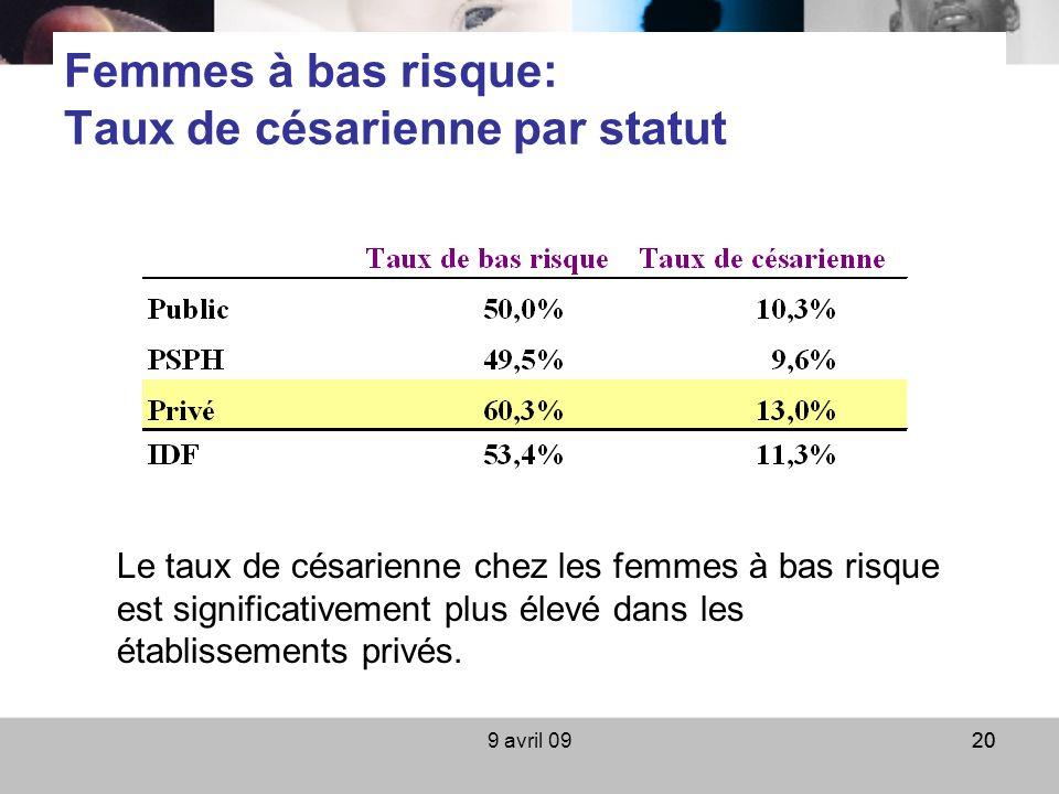 9 avril 0920 Femmes à bas risque: Taux de césarienne par statut Le taux de césarienne chez les femmes à bas risque est significativement plus élevé da
