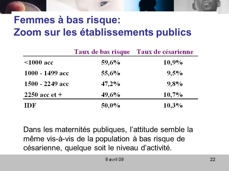 9 avril 0922 Femmes à bas risque: Zoom sur les établissements publics Dans les maternités publiques, lattitude semble la même vis-à-vis de la populati