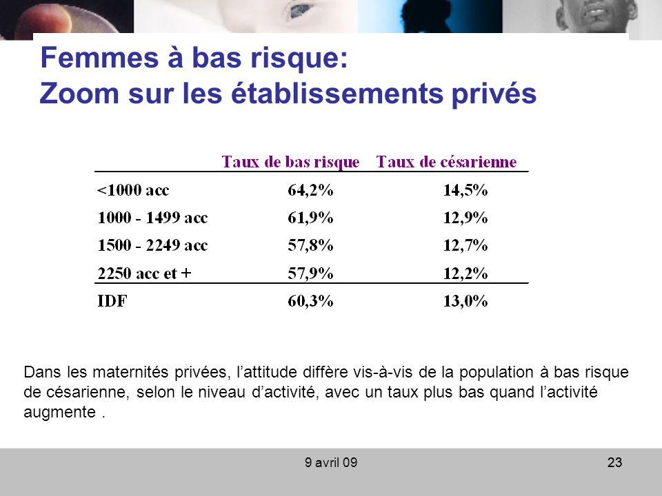 9 avril 0923 Femmes à bas risque: Zoom sur les établissements privés Dans les maternités privées, lattitude diffère vis-à-vis de la population à bas r