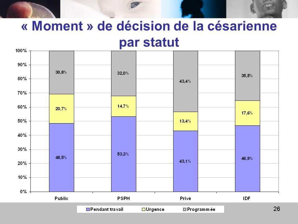 9 avril 0926 « Moment » de décision de la césarienne par statut