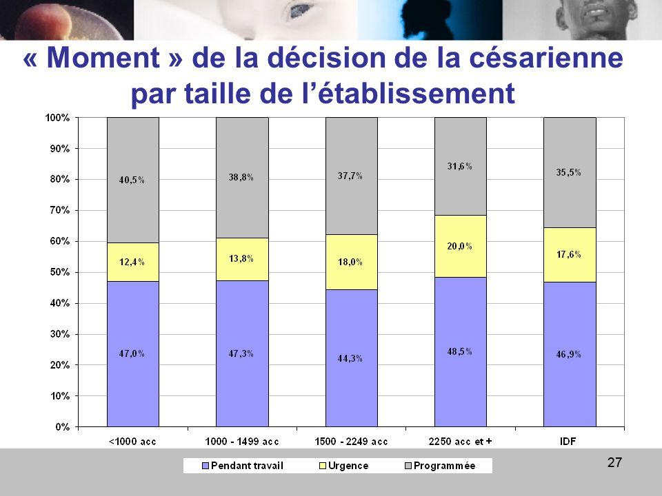 9 avril 0927 « Moment » de la décision de la césarienne par taille de létablissement