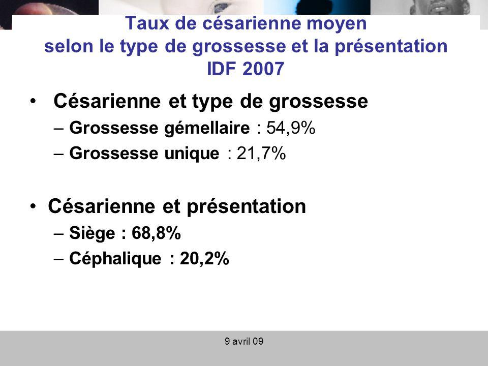 9 avril 09 Taux de césarienne moyen selon le type de grossesse et la présentation IDF 2007 Césarienne et type de grossesse –Grossesse gémellaire : 54,