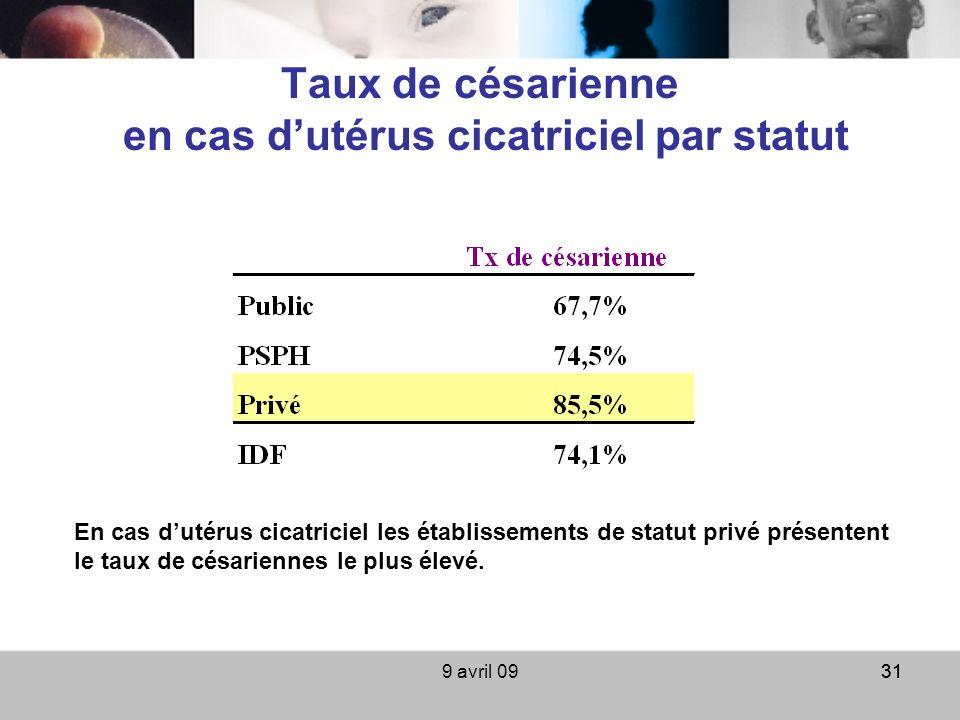 9 avril 0931 Taux de césarienne en cas dutérus cicatriciel par statut En cas dutérus cicatriciel les établissements de statut privé présentent le taux