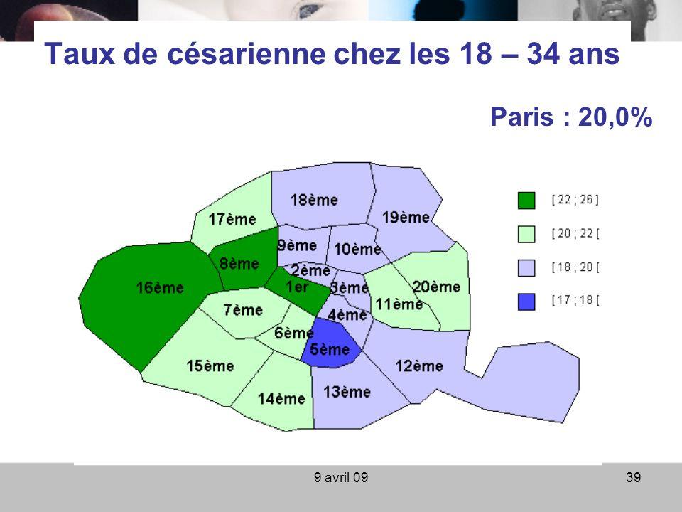9 avril 0939 Taux de césarienne chez les 18 – 34 ans Paris : 20,0%