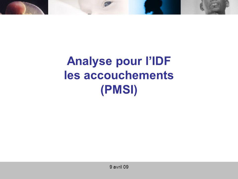 9 avril 0955 Répartition des accouchements par type de centre périnatal en IDF France 2006 (FHF) : Type 1 : 34% Type 2 : 46% Type 3 : 21% 176 019 accouchements dans le PMSI 2007 des établissements IDF (manquent 1249 acct de 2 maternités type I)
