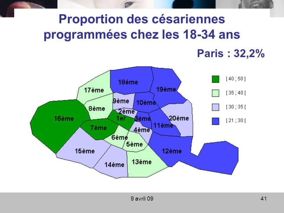 9 avril 0941 Proportion des césariennes programmées chez les 18-34 ans Paris : 32,2%