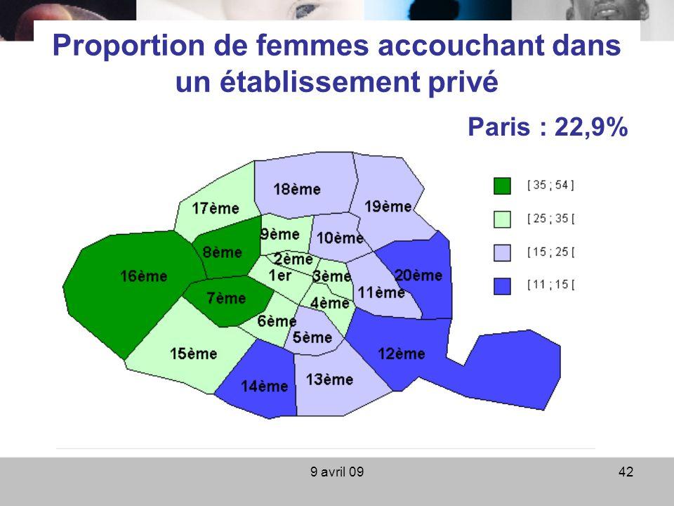 9 avril 0942 Proportion de femmes accouchant dans un établissement privé Paris : 22,9%