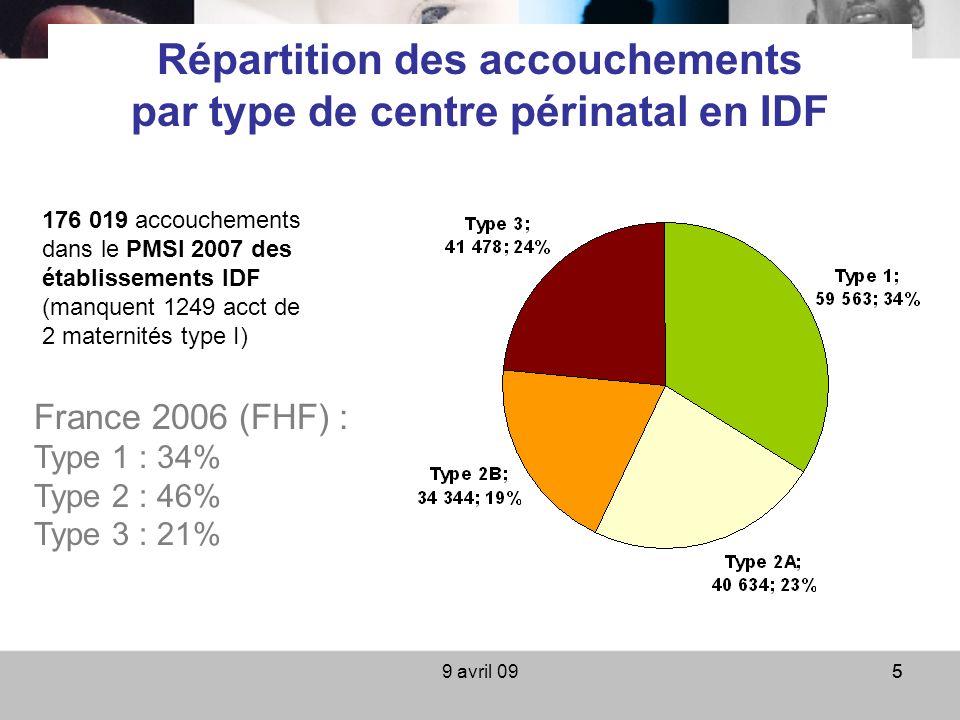 9 avril 0955 Répartition des accouchements par type de centre périnatal en IDF France 2006 (FHF) : Type 1 : 34% Type 2 : 46% Type 3 : 21% 176 019 acco