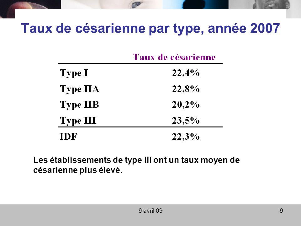 9 avril 0999 Taux de césarienne par type, année 2007 Les établissements de type III ont un taux moyen de césarienne plus élevé.