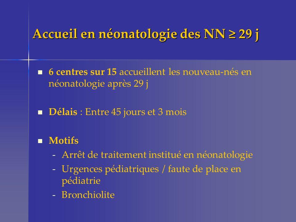 Accueil en néonatologie des NN 29 j 6 centres sur 15 accueillent les nouveau-nés en néonatologie après 29 j Délais : Entre 45 jours et 3 mois Motifs -