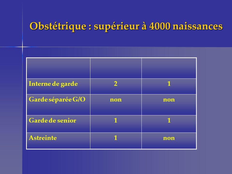 Obstétrique : supérieur à 4000 naissances Interne de garde21 Garde séparée G/Onon Garde de senior11 Astreinte1non
