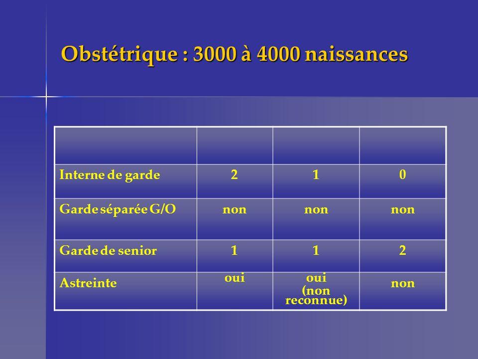 Obstétrique : 3000 à 4000 naissances Interne de garde210 Garde séparée G/Onon Garde de senior112 Astreinte oui (non reconnue) non