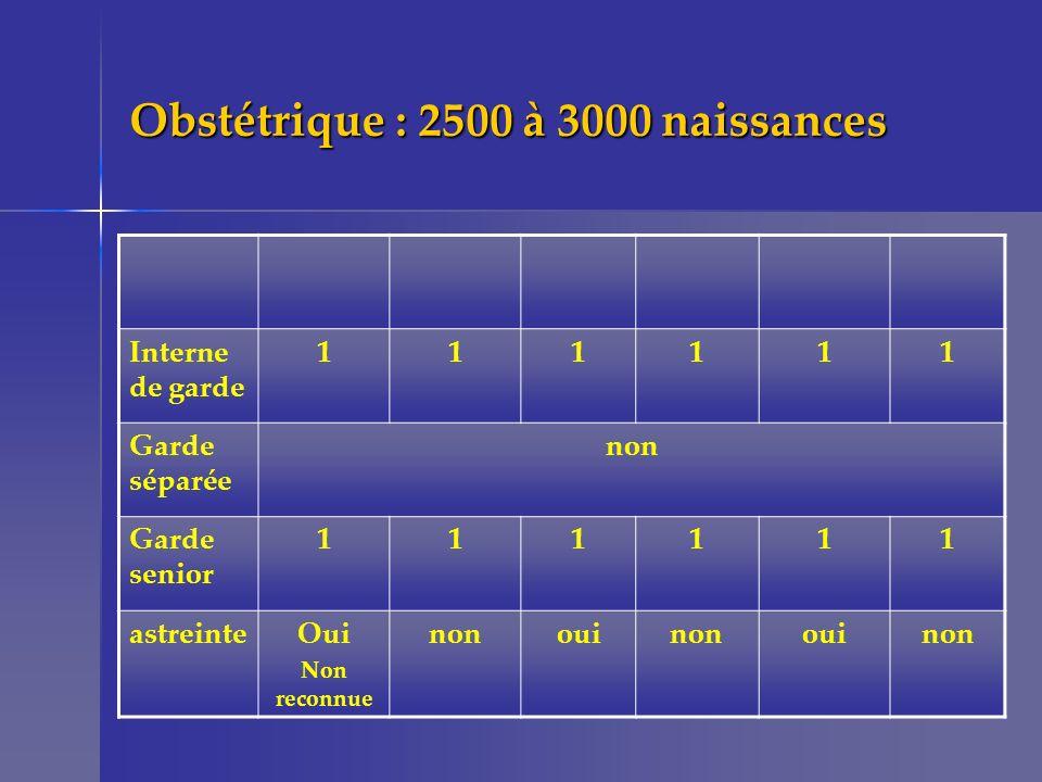 Obstétrique : 2500 à 3000 naissances Interne de garde 111111 Garde séparée non Garde senior 111111 astreinteOui Non reconnue nonouinonouinon