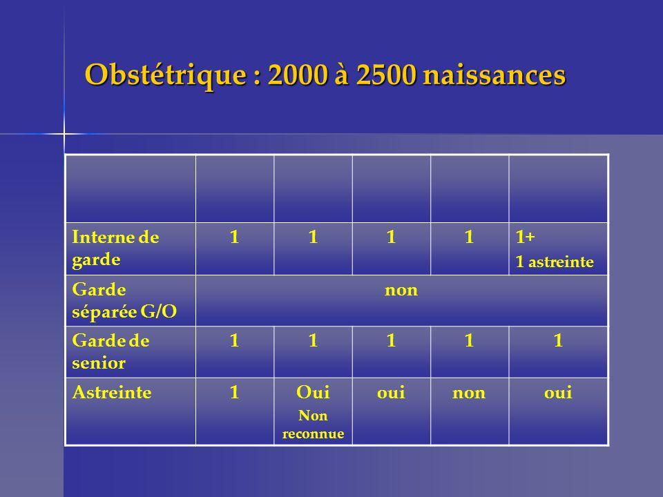 Obstétrique : 2000 à 2500 naissances Interne de garde 11111+ 1 astreinte Garde séparée G/O non Garde de senior 11111 Astreinte1Oui Non reconnue ouinon