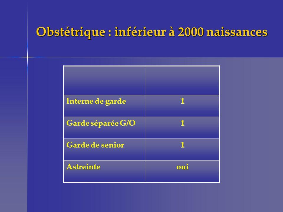 Obstétrique : inférieur à 2000 naissances Interne de garde1 Garde séparée G/O1 Garde de senior1 Astreinteoui